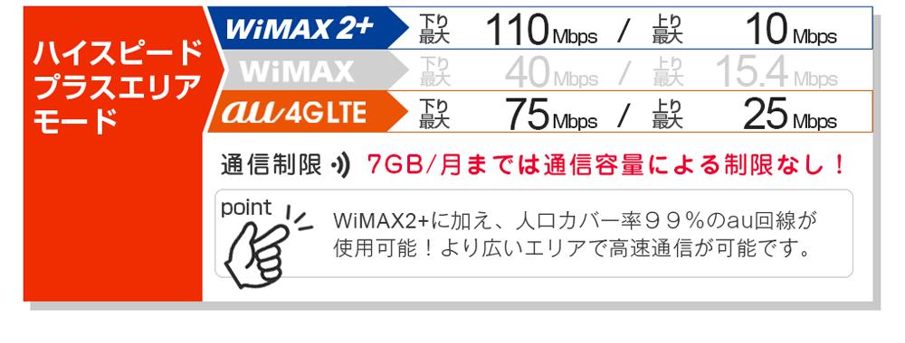 ハイスピードプラスエリアモード:WiMAX2+に加え、人口カバー率99%のau回線が使用可能!より広いエリアで高速通信が可能です。