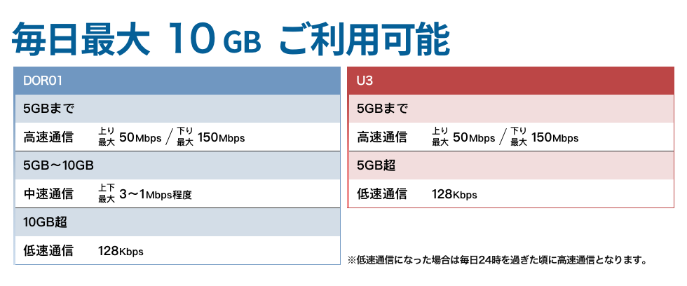 最大10GBご利用可能 DOR01 5GBまで 高速通信上り最大50Mbps/下り最大150Mbps 5GB〜10GB中速通信 上下最大3〜1Mbps 10GB超 低速通信128Kbps  U3 5GBまで 高速通信上り最大50Mbps/下り最大150Mbps 5GB超 低速通信128Kbps 低速通信になった場合は毎日24時を過ぎた頃に高速通信となります。