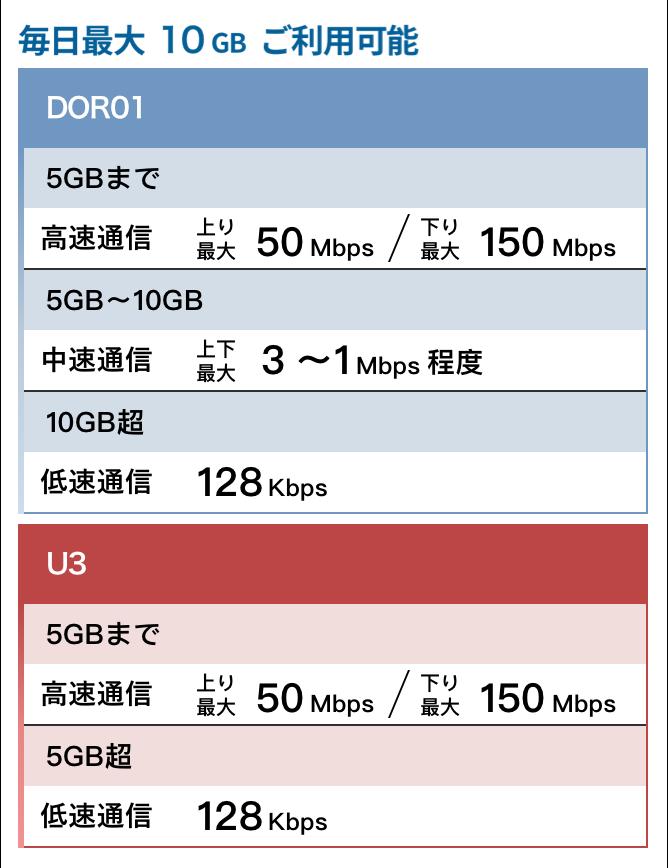 最大10GBご利用可能DOR01 5GBまで 高速通信上り最大50Mbps/下り最大150Mbps 5GB〜10GB中速通信 上下最大3〜1Mbps 10GB超 低速通信128Kbps  U3 5GBまで 高速通信上り最大50Mbps/下り最大150Mbps 5GB超 低速通信128Kbps 低速通信になった場合は毎日24時を過ぎた頃に高速通信となります。