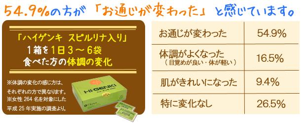 玄米酵素ハイゲンキ食べた方の体調変化