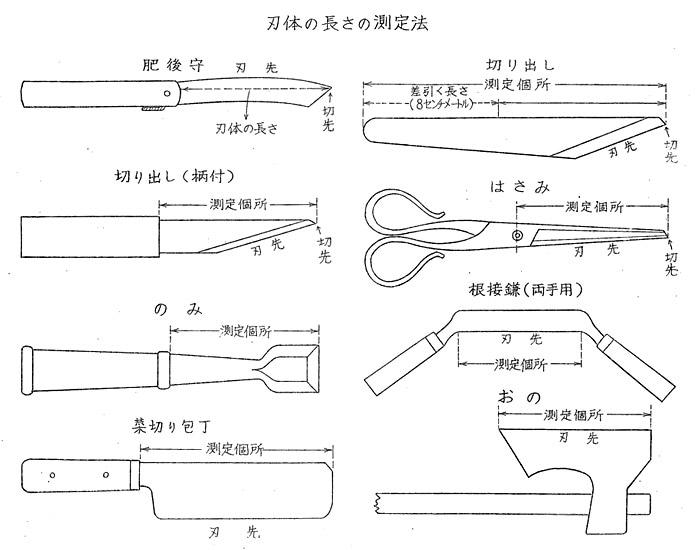 銃刀法 刃物 測り方 刃体 刃渡り