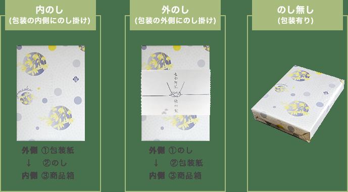 1.内のし(包装の内側にのし掛け)外側から包装紙→のし→商品箱 2.外のし(包装の外側にのし掛け)外側からのし→包装紙→商品箱 3.のしなし(包装有り)