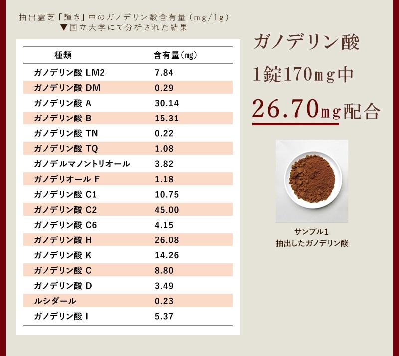 ガノデリン酸1錠170mg中24.23mg配合