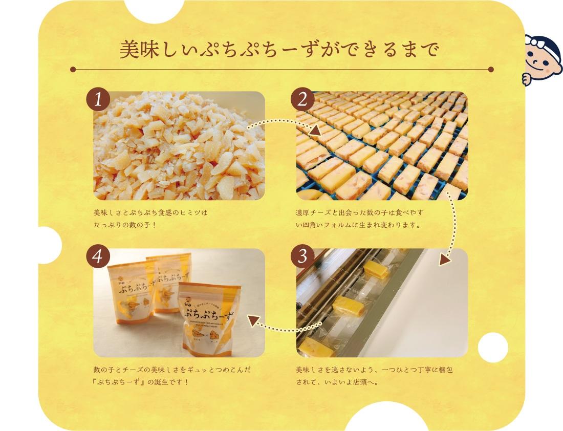 美味しいぷちぷちーずができるまで 1.美味しさとぷちぷち食感のヒミツはたっぷりの数の子! 2.濃厚チーズと出会った数の子は食べやすい四角いフォルムに生まれ変わります。 3.美味しさを逃さないよう、一つひとつ丁寧に梱包されて、いよいよ店頭へ。 4.数の子とチーズの美味しさをギュッとつめこんだ『ぷちぷちーず』の誕生です!