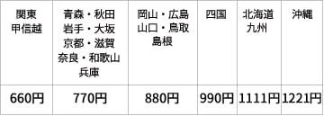 丹羽SODロイヤルの丹羽SODドットコム 配送料金一覧