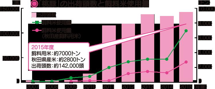 飼料用米の使用量推移グラフ