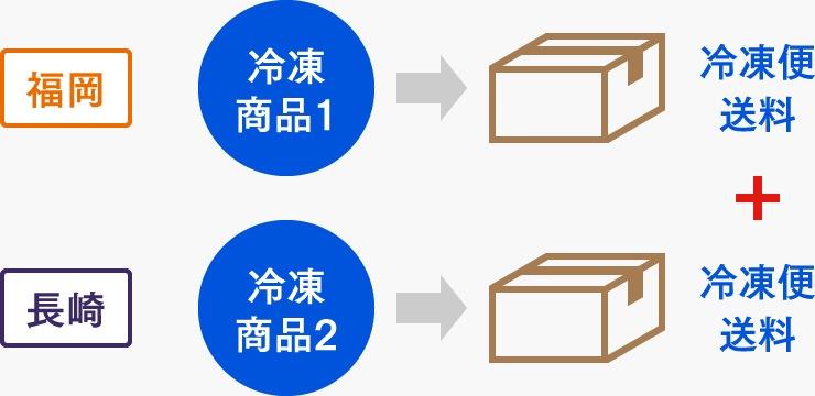 [図]冷凍商品を複数ご購入の場合