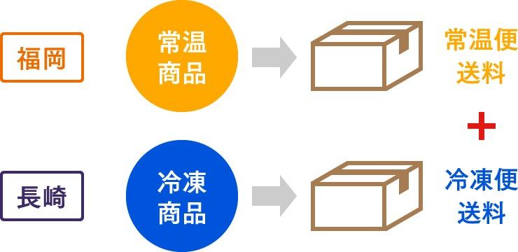 [図]常温と冷凍商品を同時にご購入の場合