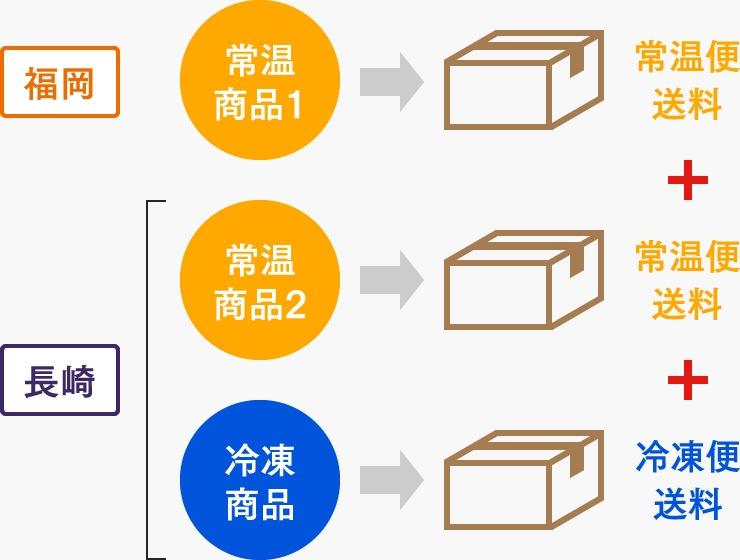 [図]常温と冷凍商品を複数同時にご購入の場合