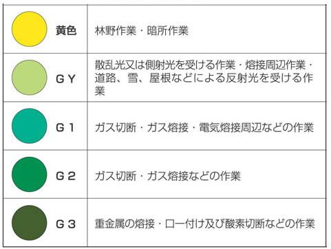 【理研化学】防災面/溶接面 350MX (イエロー GY G1 G2 G3レンズ) 【作業用・シールド・防護面】