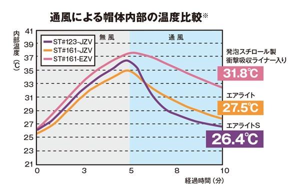 エアライトs温度比較