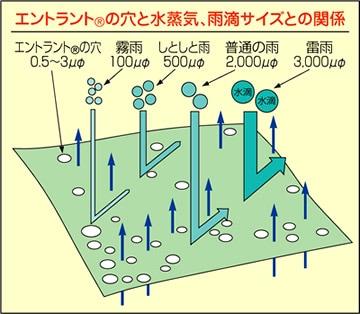 【富士ビニール工業】レインストーリー300 5L(上下セット)【業務用・作業用・レインコート】