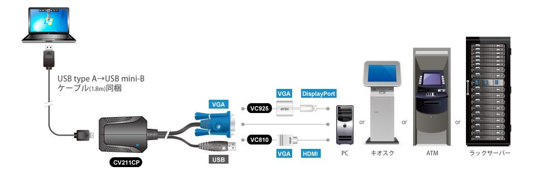 CV211CPをローカル環境で活用する場合の構成例
