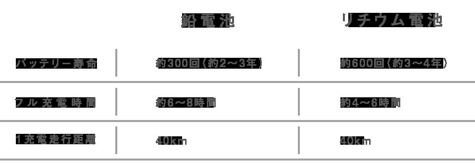 鉛電池 リチウム電池