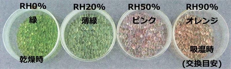 インジケーターFの吸湿による色変化
