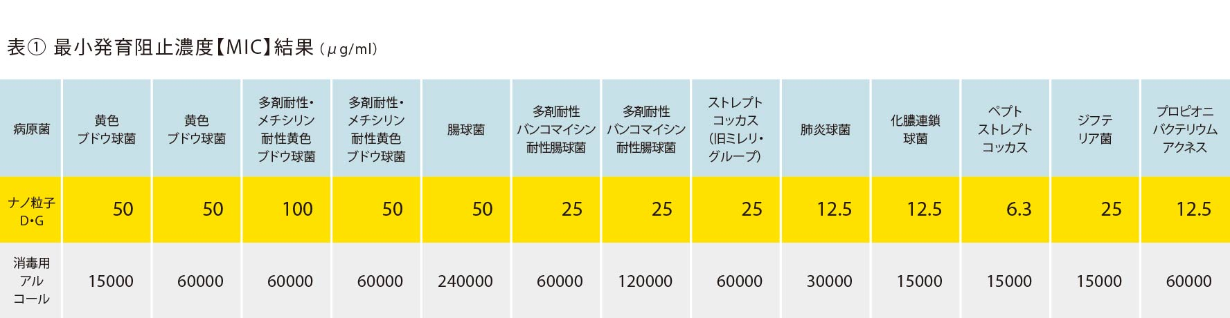 表1最小発育阻止濃度【MIC】結果