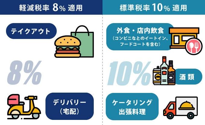 軽減税率8%、標準税率10%適用品目