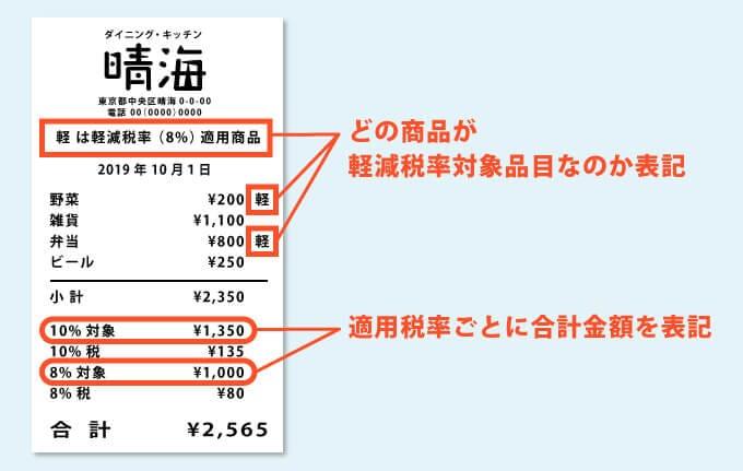 軽減税率レシート・領収書の表記 どの商品が軽減税率対象品目なのか表記。適用税率ごとに合計金額を表記
