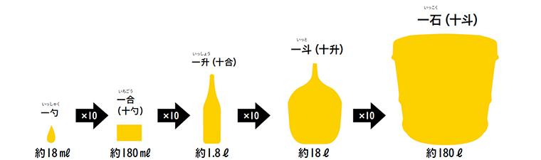 日本酒の単位(尺貫法)