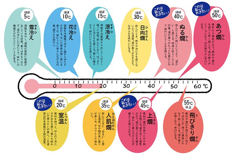 温度で変わる日本酒の呼び方