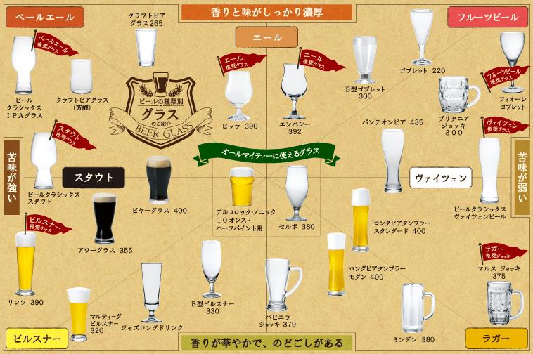Beerチャート