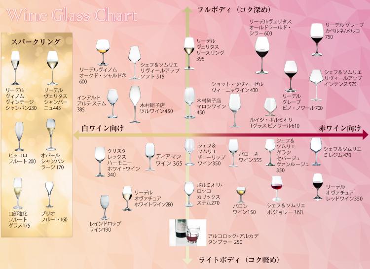 ワイングラスチャート