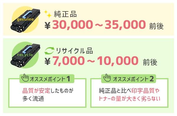 安価なリサイクルトナー