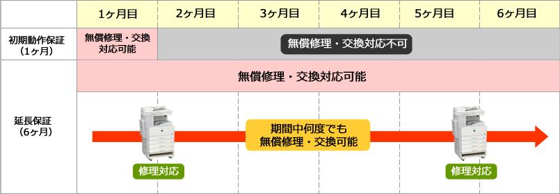中古コピー機6カ月延長保証サービスの適用期間
