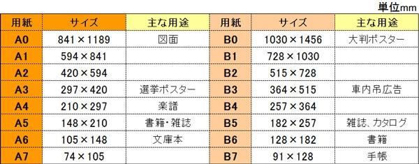 用紙サイズ表(定型サイズ)