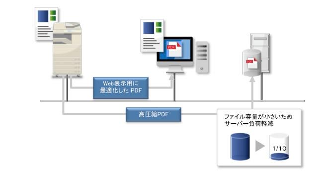 高圧縮PDFの機能イメージ