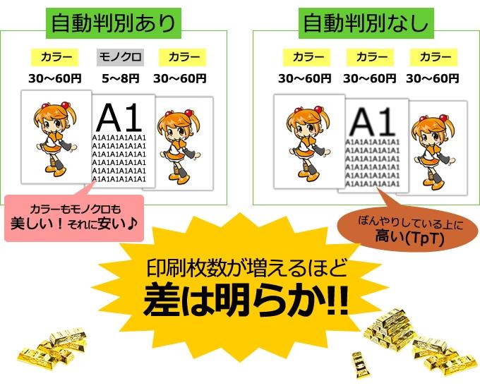 自動判別機能で印刷した際のコストの比較イメージ
