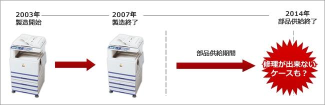 コピー機の部品補修期間のイメージ