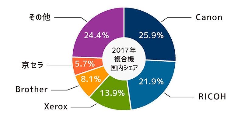 2017年複合機国内シェア