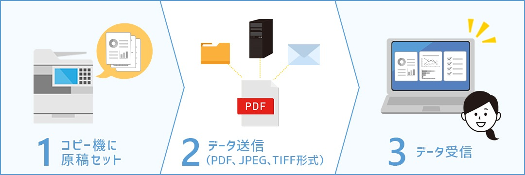 Send機能の利用イメージ