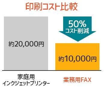 印刷コストの比較