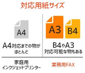 送受信対応用紙サイズ比較