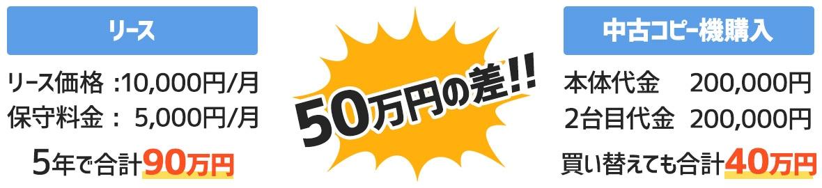 購入金額を比べると、中古コピー機は50万円もお得