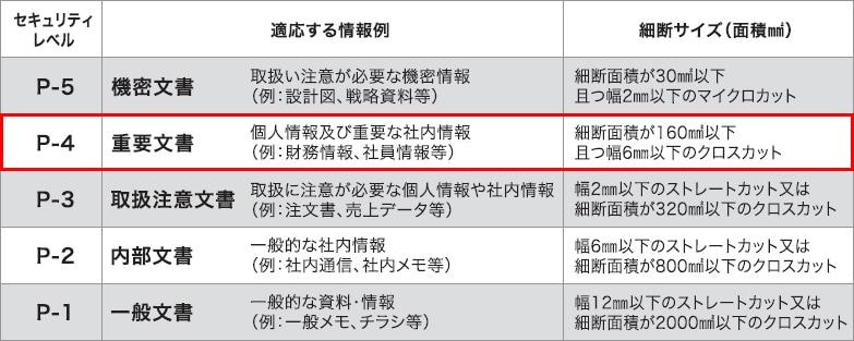 DIN規格(DIN66399)「情報破壊のセキュリティレベル」をまとめた表
