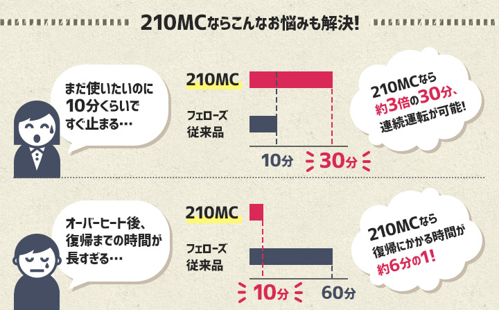 210MCと従来品とのオーバーヒート後の復帰時間の比較