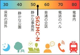 S62MCの騒音値