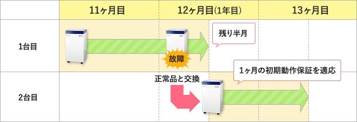 1年目で商品を交換した場合は、その時点から1ヶ月の初期動作保証を適用