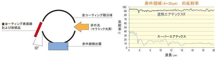 フクビ化学工業(株) 遮熱エアテックスR SHATR01 遠赤外線反射率測定試験