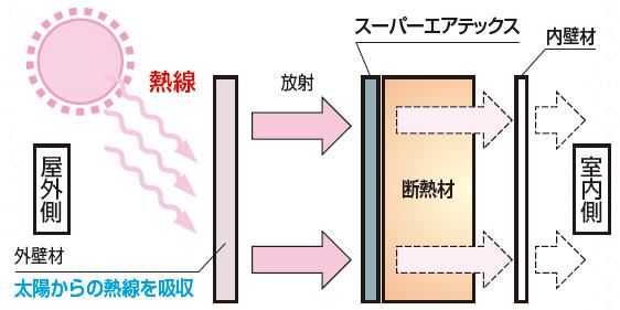 フクビ化学工業(株) 遮熱エアテックスR SHATR01 従来品との比較1