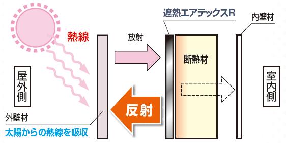 フクビ化学工業(株) 遮熱エアテックスR SHATR01 従来品との比較2