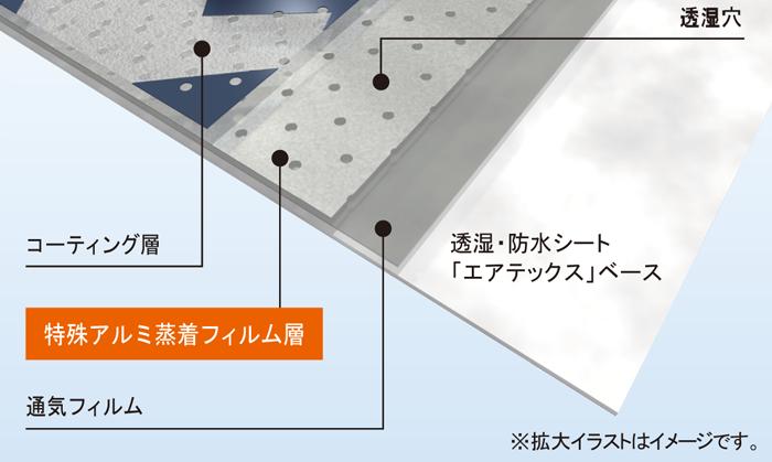 フクビ化学工業(株) 遮熱エアテックスR SHATR01 断面図