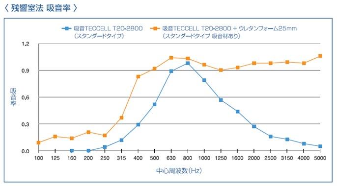 岐阜プラスチック ハニカム防音パネル SAINT 標準タイプ 残響室法 吸音率