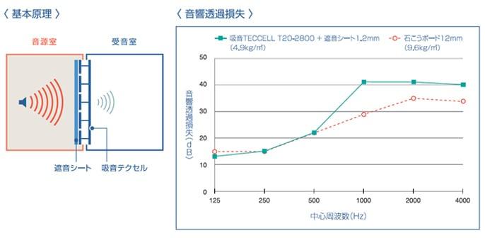岐阜プラスチック ハニカム防音パネル SAINT 標準タイプ 基本原理 音響透過損失
