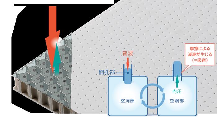 岐阜プラスチック ハニカム防音パネル SAINT 標準タイプ イメージ