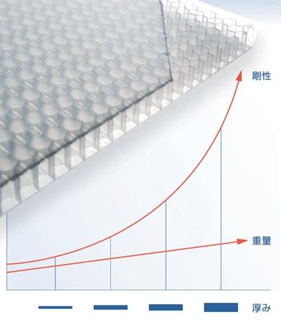 岐阜プラスチック TECCELL 厚みと剛性のグラフ