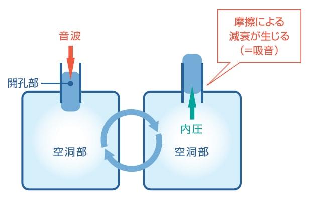 岐阜プラスチック TECCELL 吸音イメージ
